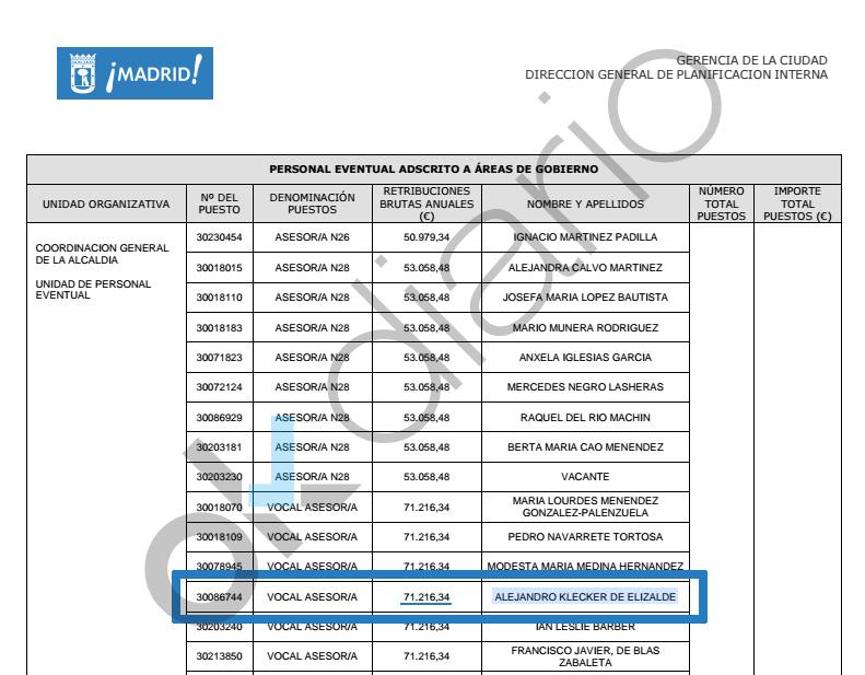 Relación de puestos de trabajo eventuales en el Ayuntamiento. (Clic para ampliar)