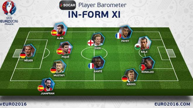 El 11 ideal de la UEFA sin Iniesta.