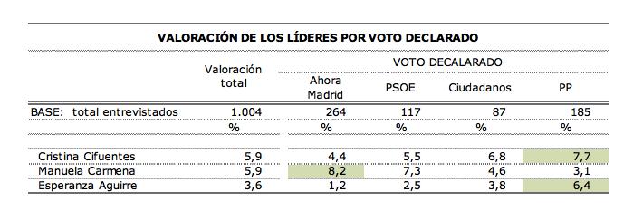 Valoraciones de Carmena, Cifuentes y Aguirre según el estudio.