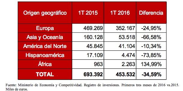 Procedencia de las inversiones extranjeras en Cataluña
