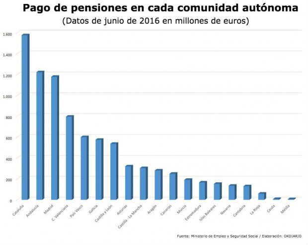 Pago de pensiones en cada comunidad autónoma
