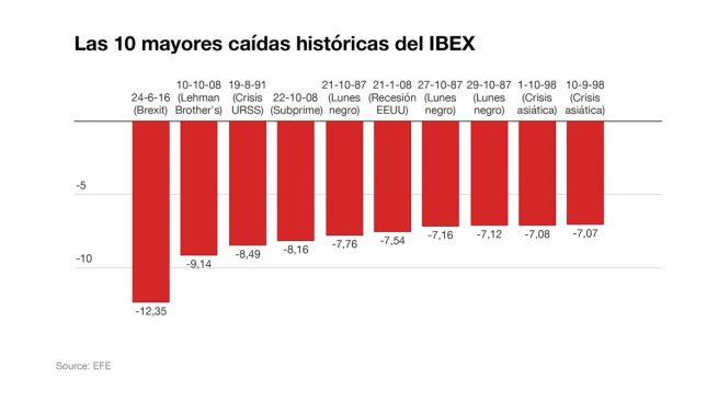 Diferencias y similitudes entre la caída del Ibex con el 'Brexit' y con Lehman Brothers