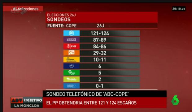 escuesta-COPE