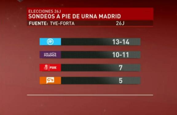 sondeo-Madrid