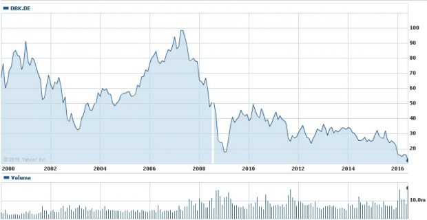 Gráfica de Deutsche Bank