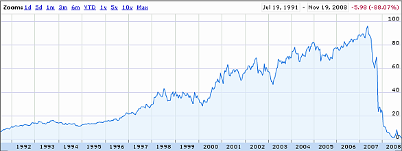 Gráfica de Lehman Brothers