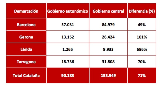 Inversiones en obra pública en Cataluña durante el primer trimestre de 2016