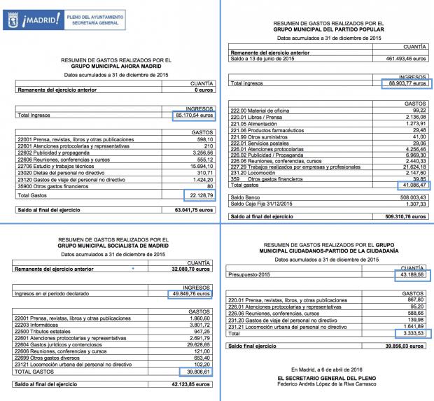 Gastos de los grupos municipales del Ayuntamiento de Madrid. (Clic para ampliar)