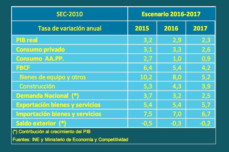 Porcentajes Descuentos Irpf 2016 | retenciones irpf 2016