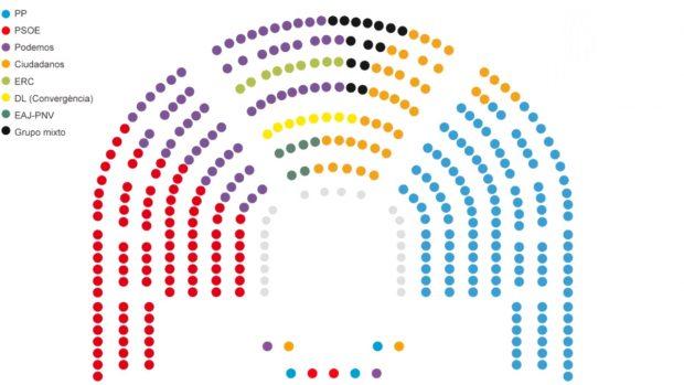 reparto-sitios-congreso-xi-legislatura