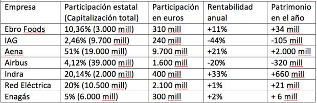 Comportamiento de las participadas por el Estado (Fuente: Elaboración propia)