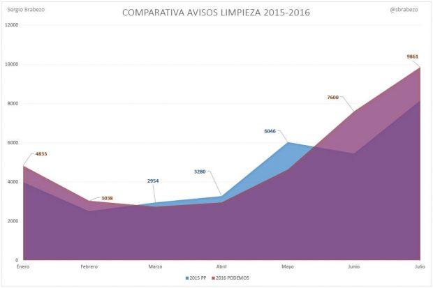 Comparativa interanual de las quejas por suciedad. (Fuente: Sergio Brabezo, Ciudadanos)