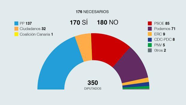 Gráfico de las votaciones previstas en la investidura de Rajoy
