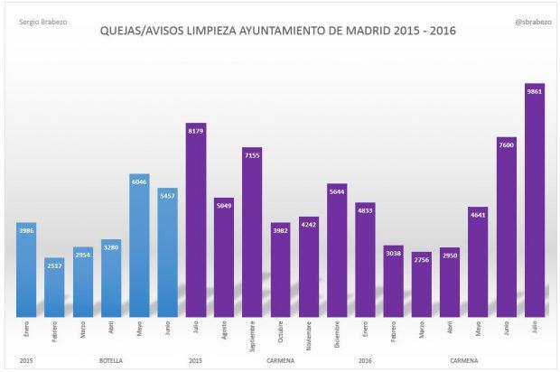 Quejas recibidas por el Ayuntamiento desde 2015. (Fuente: Sergio Brabrezo, Ciudadanos)