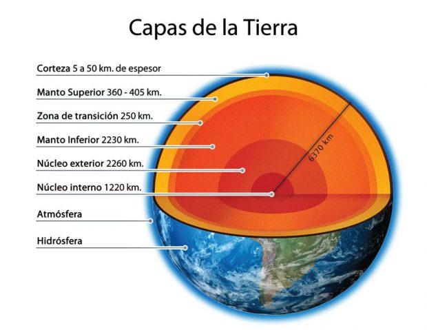 ¿Cuáles son las capas de la Tierra? - 01