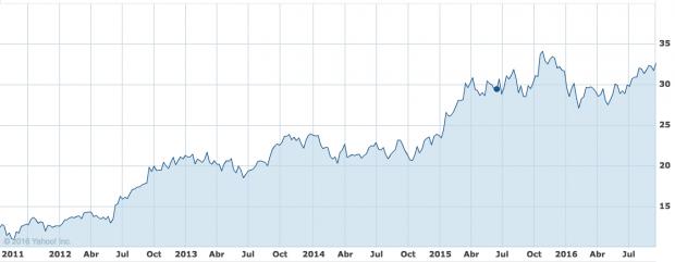 Evolución de la cotización de Inditex desde que Pablo Isla es presidente (Fuente: Yahoo Finance).