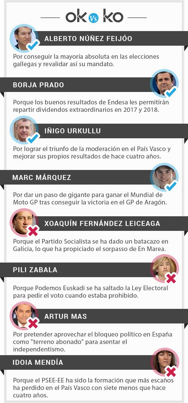 lista-okko-elecciones