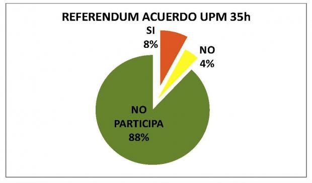 Resultados de la consulta del Ayuntamiento a los policías. (Clic para ampliar)