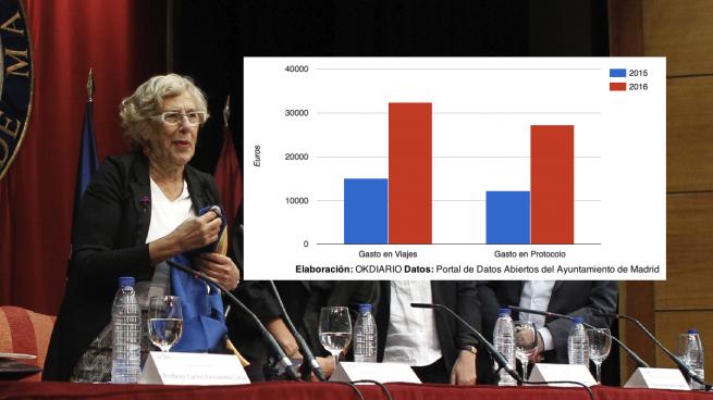 Carmena duplica el gasto en viajes y protocolo en medio año: de 27.000 a 59.000 euros