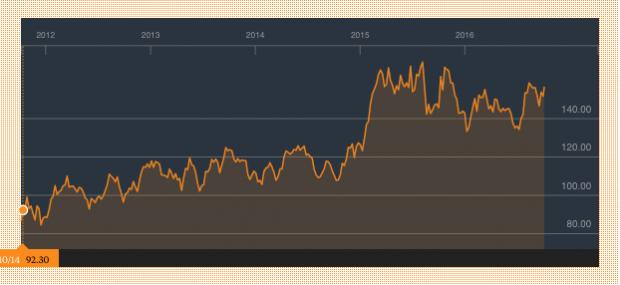 Cotización de las acciones de LVMH en la Bolsa de París desde 2012 a 2016 (Fuente: Bloomberg)