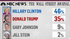 Clinton toma la mayor ventaja sobre Trump a un mes de las elecciones.