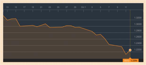 Cotización de la libra esterlina (Fuente: Bloomberg)