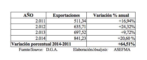 Exportaciones marrroquinería