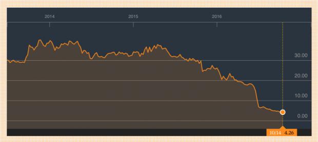 Cotización de Italia Independent desde su salida a Bolsa en 2013. (Fuente: Bloomberg)
