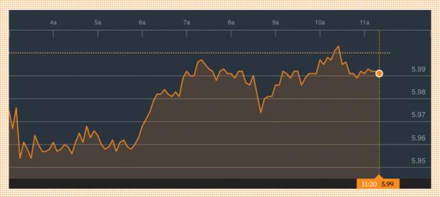 Cotización de Iberdrola en el Ibex (Fuente: Bloomberg)