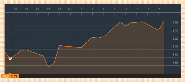 Cotización de Repsol en el último mes (Fuente: Bloomberg)