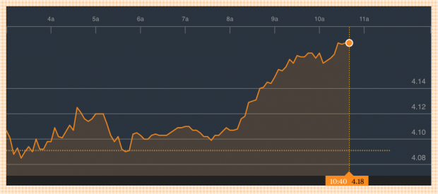 Cotización de la última semana de Banco Santander (Bloomberg)