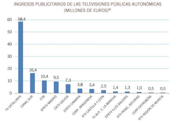 Ingresos publicitarios de las televisiones autonómicas