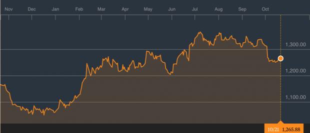 Evolución de la cotización oro/dólar (Fuente: Bloomberg).