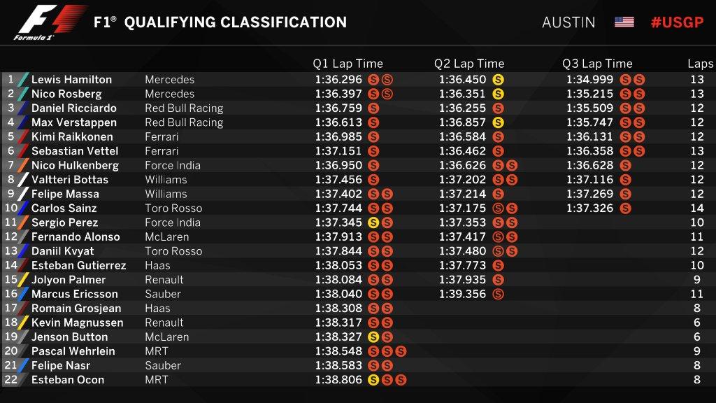 Clasificación del GP de Estados Unidos @F1)