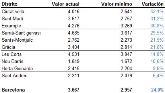 Evolución de los precios de la vivienda por barrios en Barcelona, euros/m2 (Fuente: Idealista)