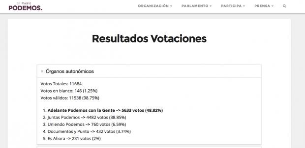 Victoria ajustada de Rita Maestre en las primarias de Podemos Madrid. (clic para ampliar)