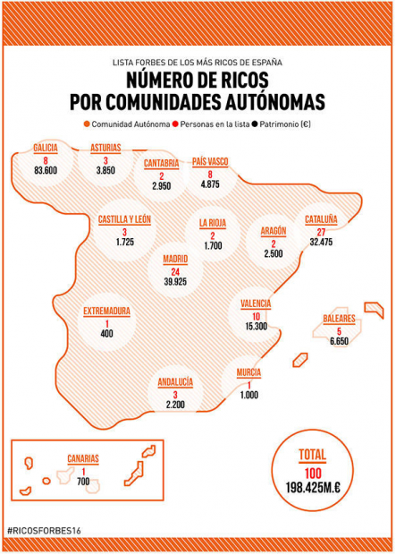Número de ricos por Comunidades Autónomas. (Forbes)
