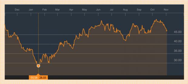 Evolución del precio del petróleo Brent en 2016 (Fuente: Bloomberg)