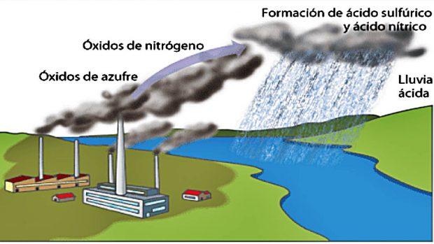 lluvia acida formacion como