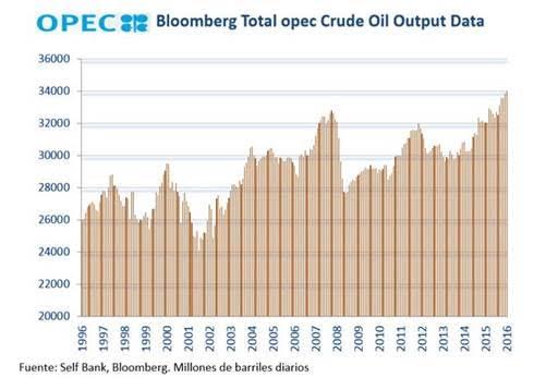 Millones de barriles diarios (Fuente: Bloomberg, Sellf Bank)