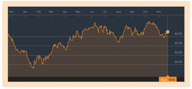 Gráfico cotización Brent Futuro (Fuente: Bloomberg).