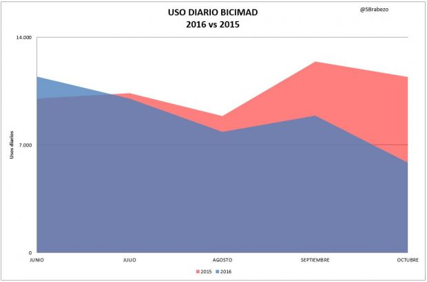 Comparativa interanual de los usos de BiciMAD. (Foto: S. Brabezo)