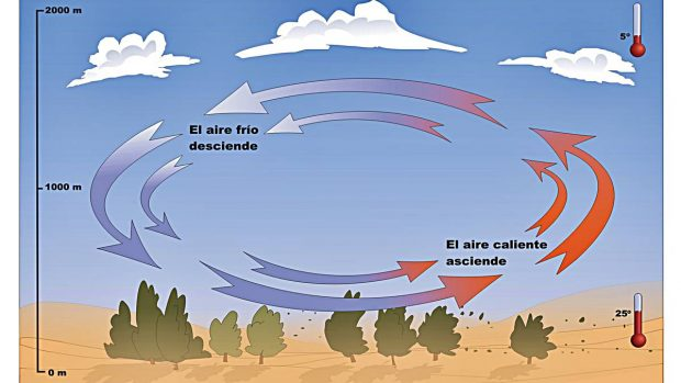 viento que como produce