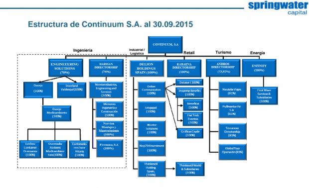 Estructura empresarial de Springwater (Fuente: Springwater)