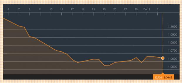 Cotización euro-dólar a las 01:00 del lunes. (Bloomberg)
