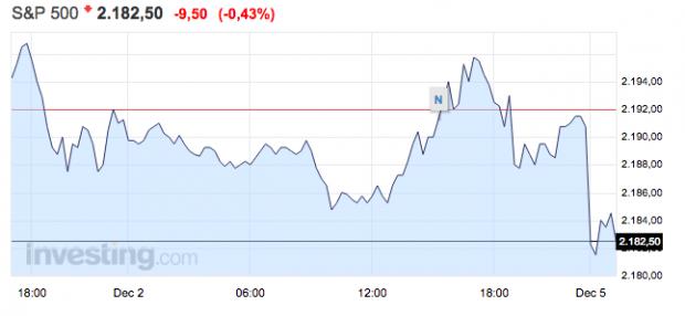 Futuros Wall Street a las 01:00 del lunes. (Investing.com)