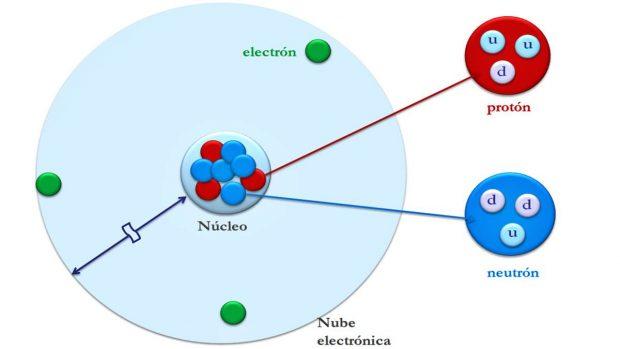 Qué Es Un átomo
