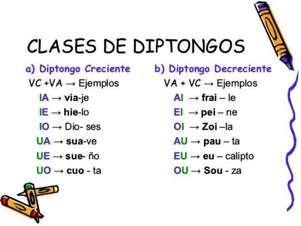 lingüistica diptongo clases