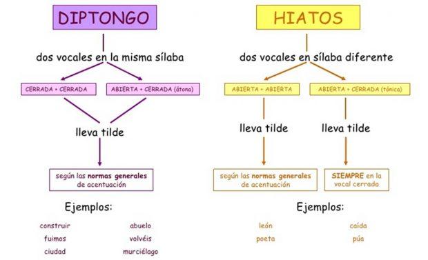lingüistica diptongo hiato b