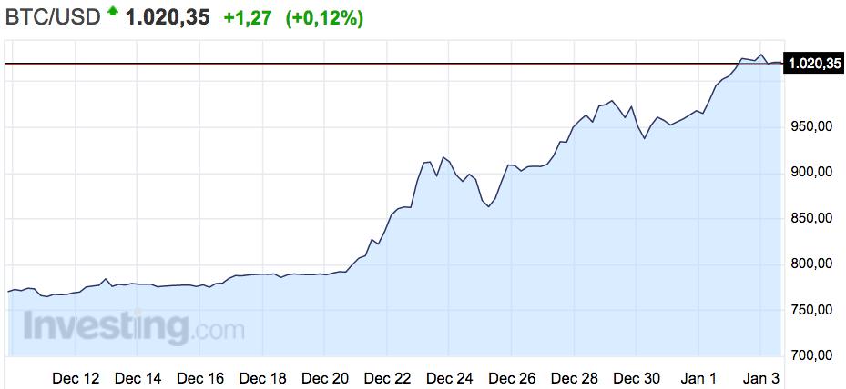 Paxum bitcoin chart